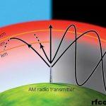 Amplifier Dan Penerima Gelombang Pada Radio