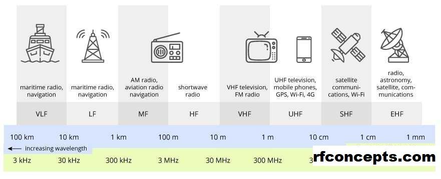 Sejarah Cara Bekerja Penerima Frekuensi Radio Yang Disetel